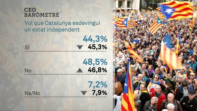 Els catalans volen votar en referèndum sigui com sigui